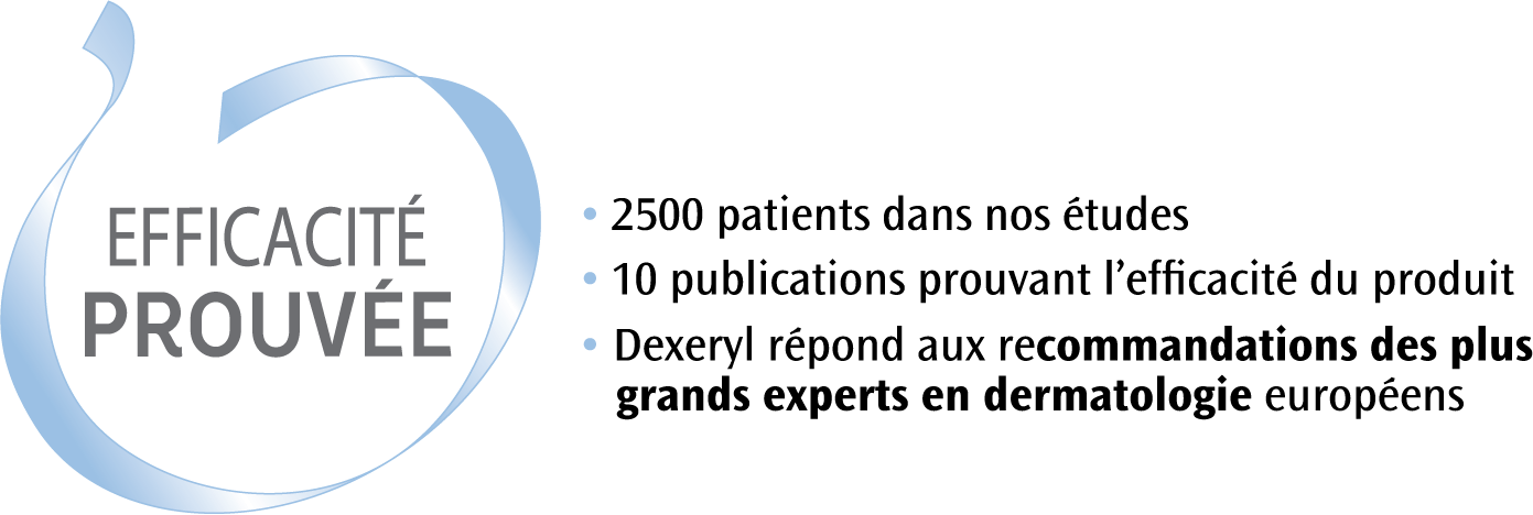 L'efficacité de la crème hydratante Dexeryl prouvée selon son laboratoire et recommandé par les experts en dermatologie