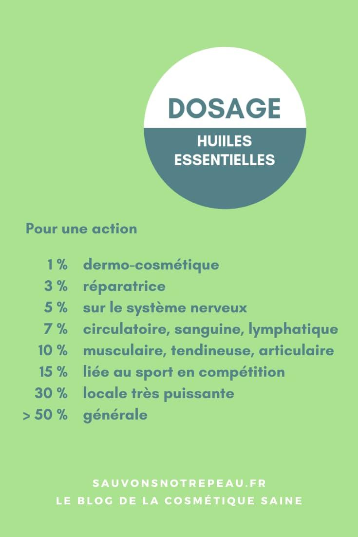 Aide-mémoire Dosage des huiles essentielles
