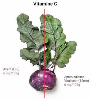 La conservation de la Vitamine C après le cuisson dans le vitaliseur de Marion