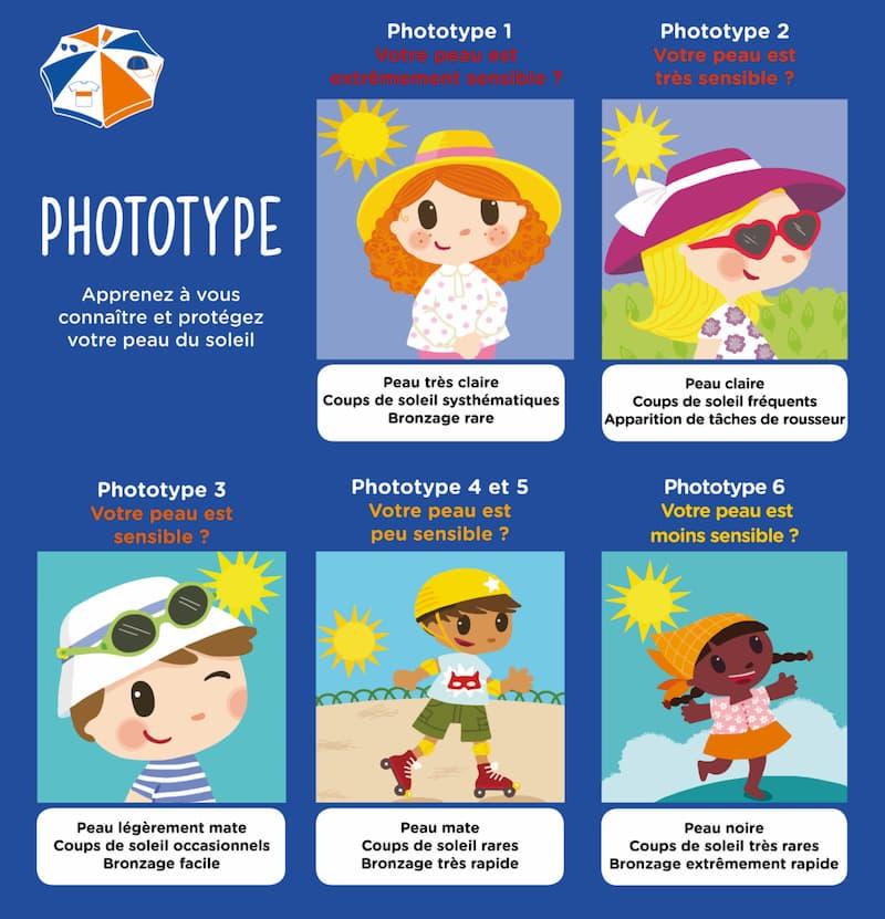 Le phototype expliqué aux enfants